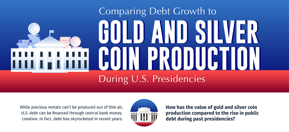Comparing Recent U.S. Presidents: New Debt Added vs. Precious Metals Production